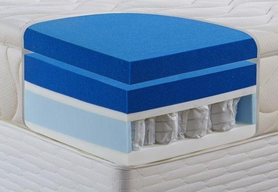 Encapsulado de muelles de colchón